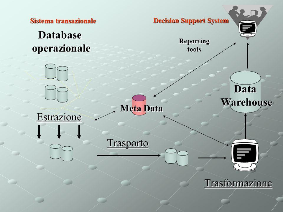 Sistema transazionale