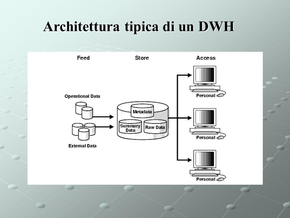 Architettura tipica di un DWH