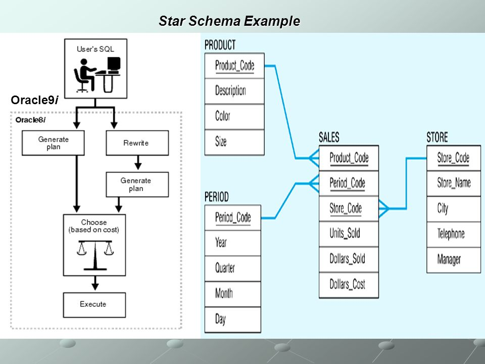 Star Schema Example Oracle9i
