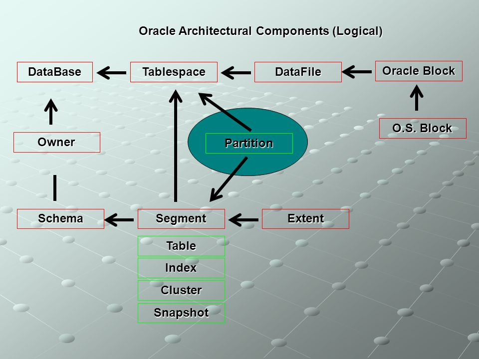 Oracle Architectural Components (Logical)