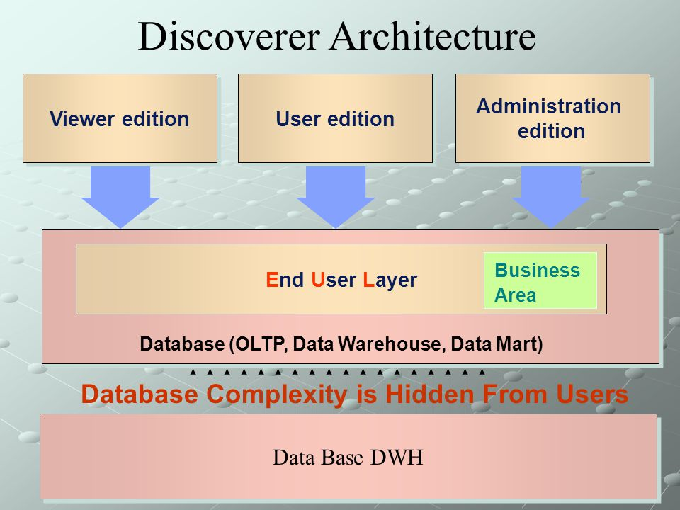 Discoverer Architecture
