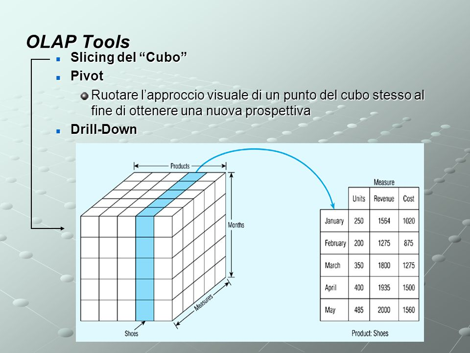 OLAP Tools Slicing del Cubo Pivot
