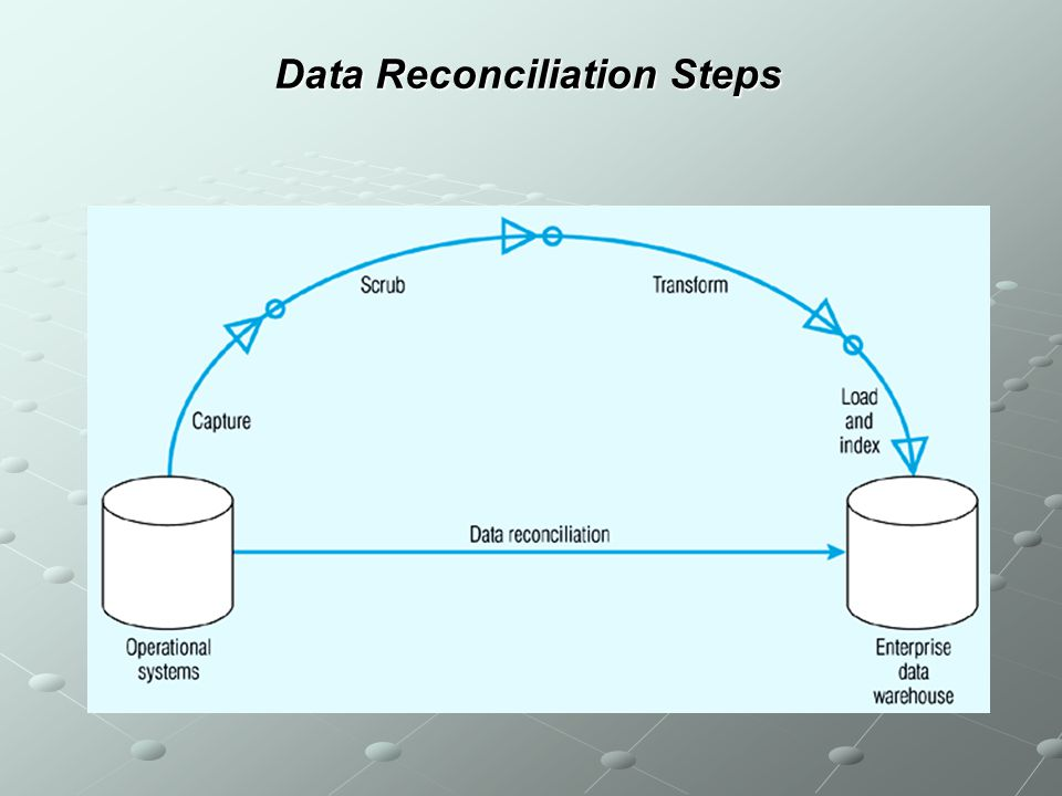 Data Reconciliation Steps