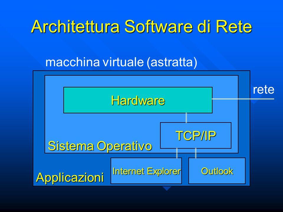 Architettura Software di Rete