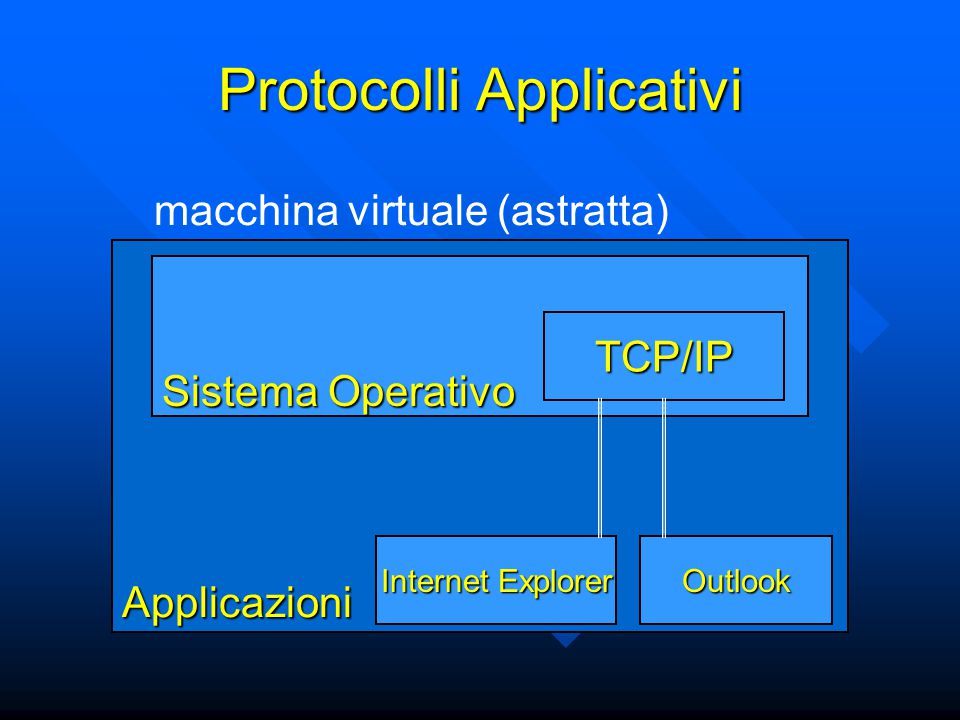 Protocolli Applicativi