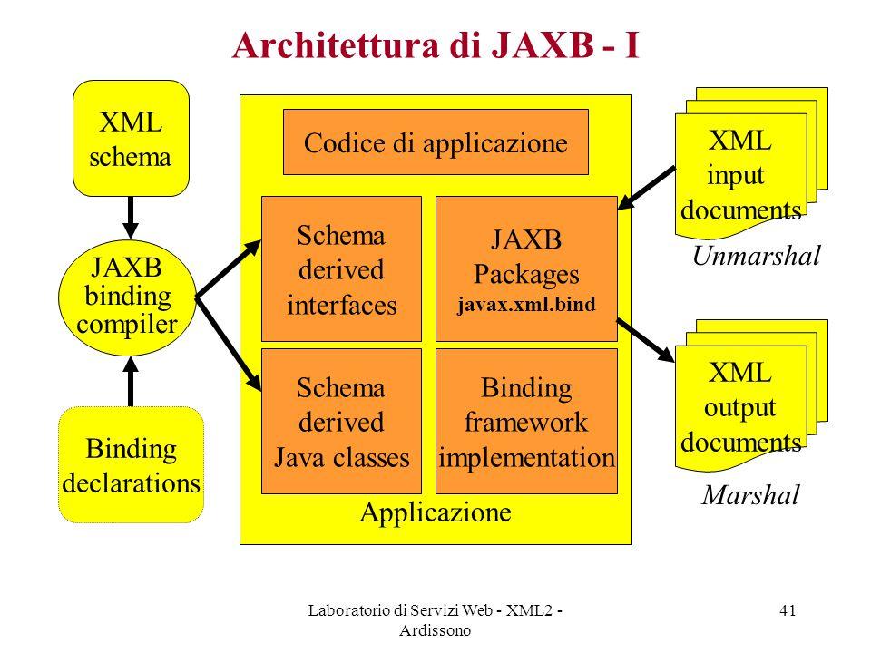 Architettura di JAXB - I