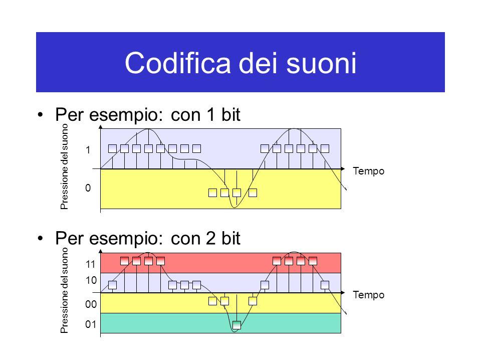 Codifica dei suoni Per esempio: con 1 bit Per esempio: con 2 bit 1