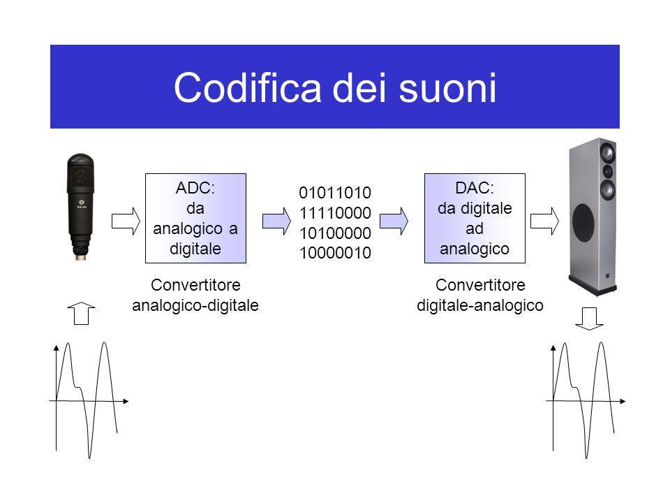 Codifica dei suoni ADC: da analogico a digitale DAC:
