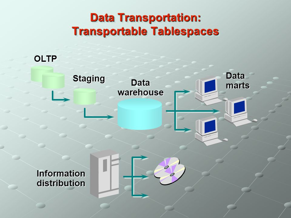 Data Transportation: Transportable Tablespaces