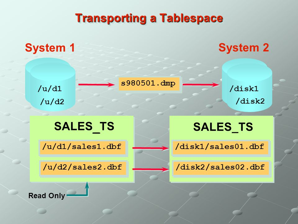 Transporting a Tablespace