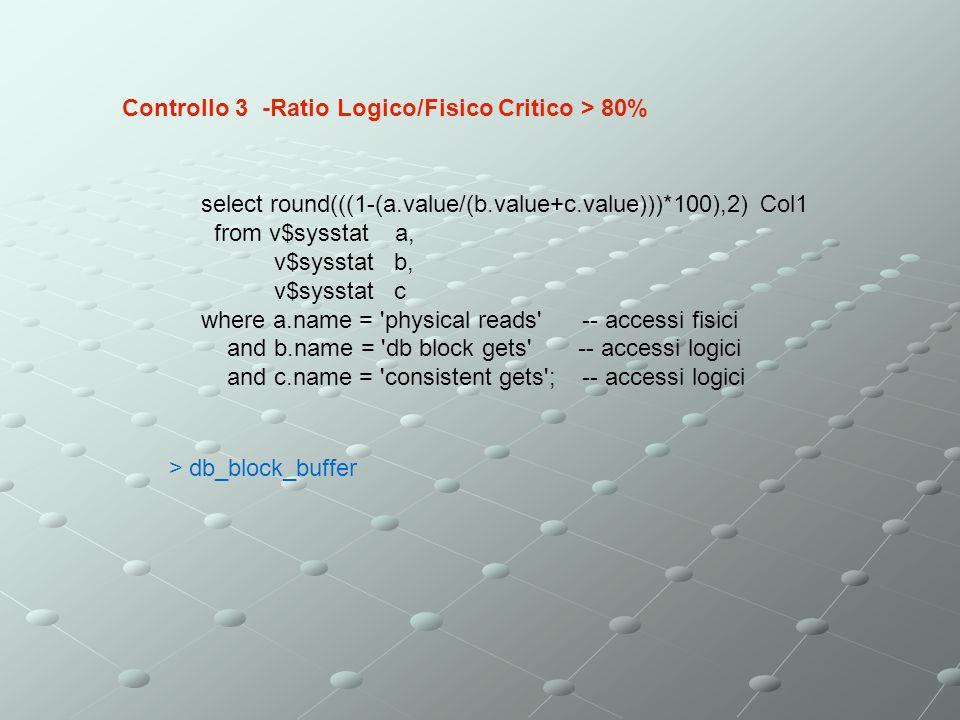 Controllo 3 -Ratio Logico/Fisico Critico > 80%