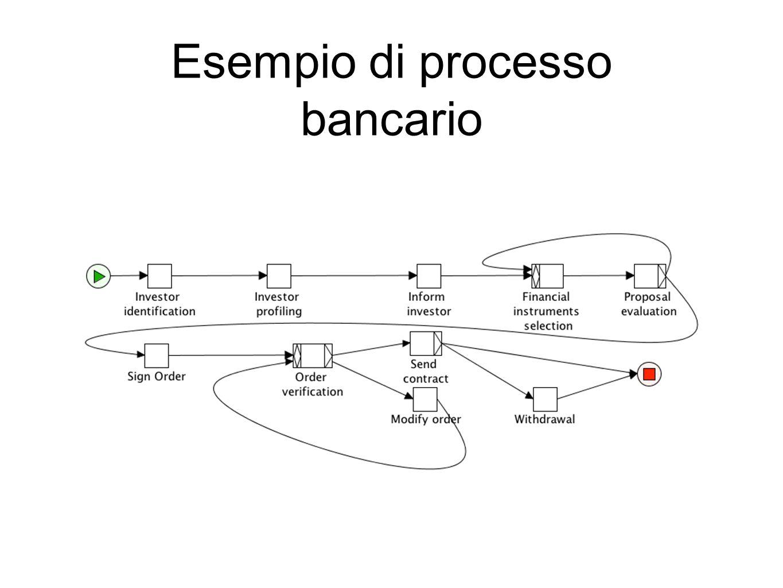 Esempio di processo bancario