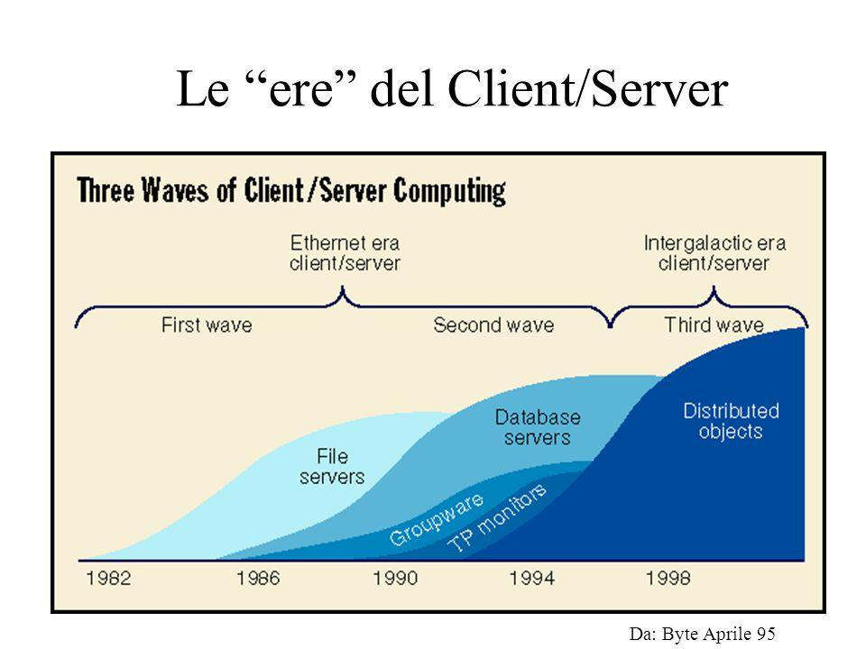 Le ere del Client/Server