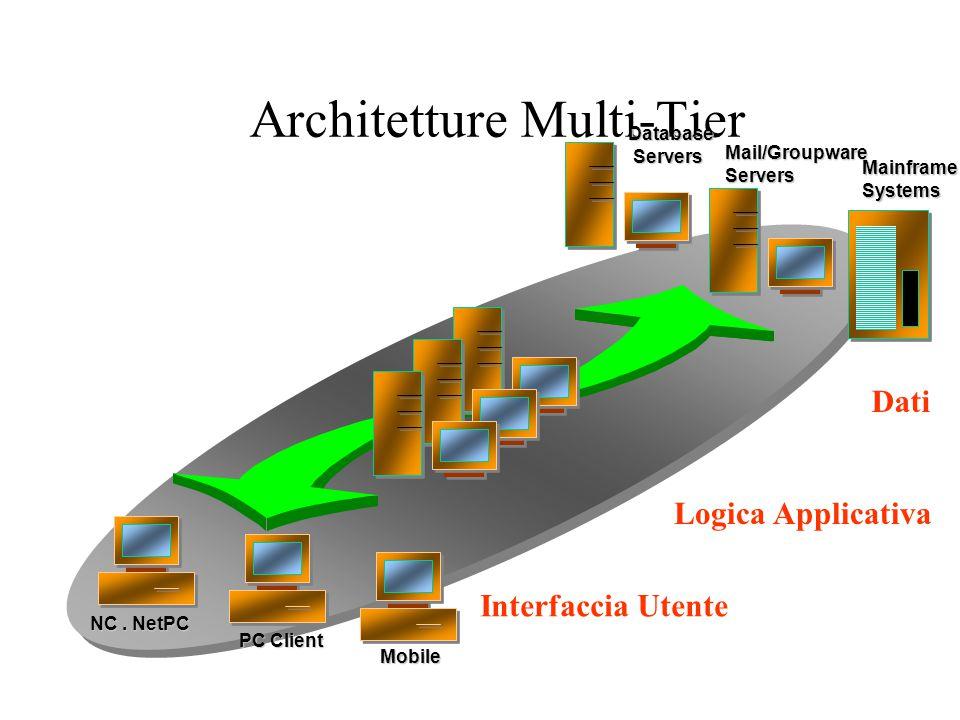 Architetture Multi-Tier