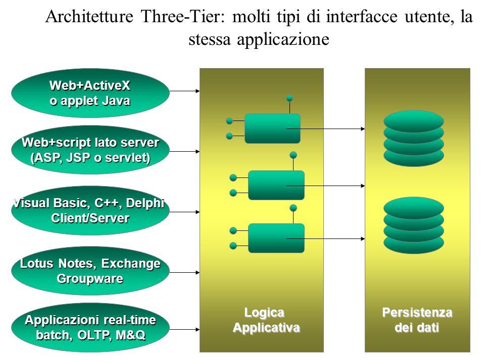 Architetture Three-Tier: molti tipi di interfacce utente, la stessa applicazione