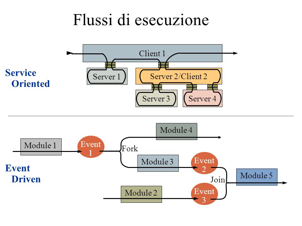 Flussi di esecuzione Service Oriented Event Driven Client 1 Server 1
