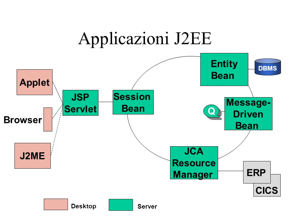 Applicazioni J2EE Entity Bean Applet JSP Session Servlet Bean Message-