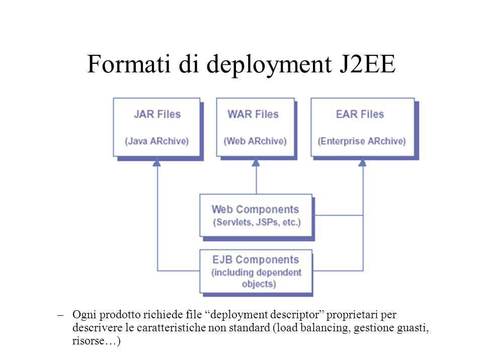 Formati di deployment J2EE