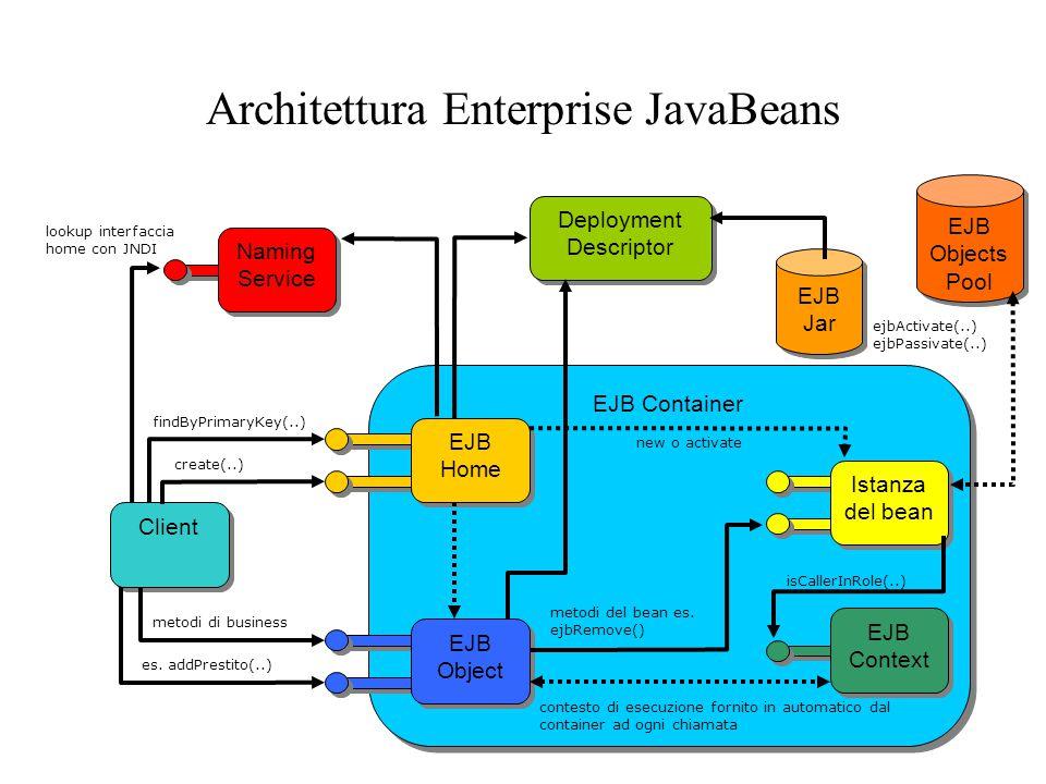 Architettura Enterprise JavaBeans