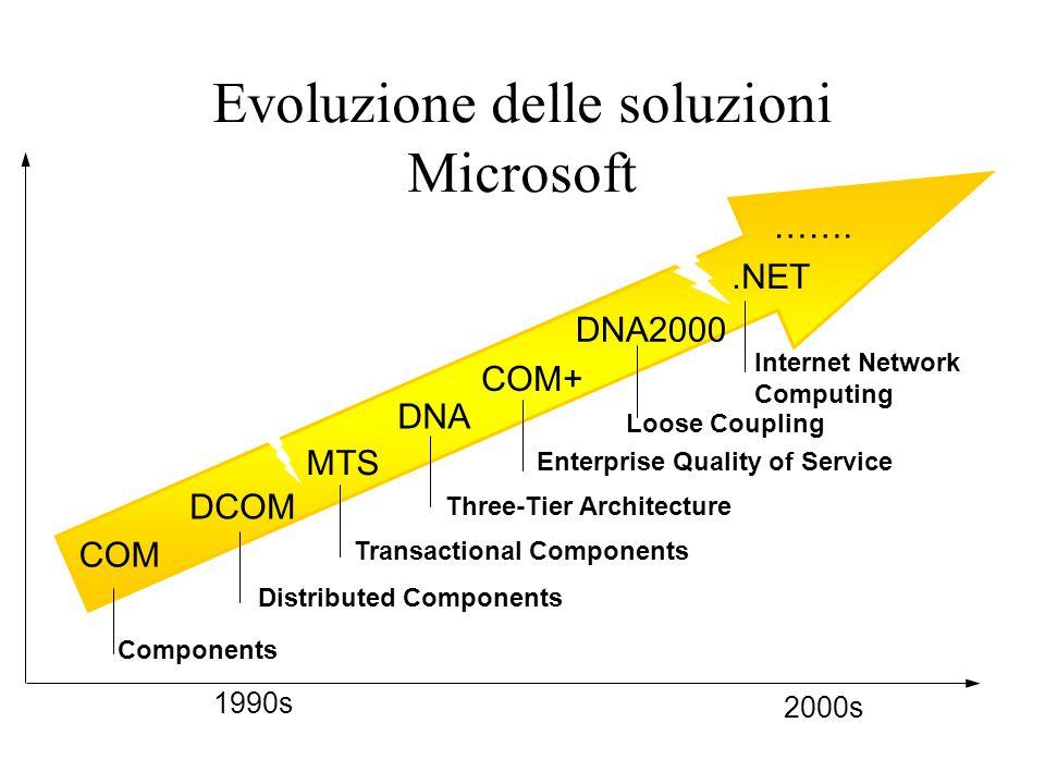 Evoluzione delle soluzioni Microsoft