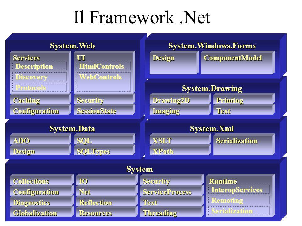 Il Framework .Net System System.Data System.Xml System.Web