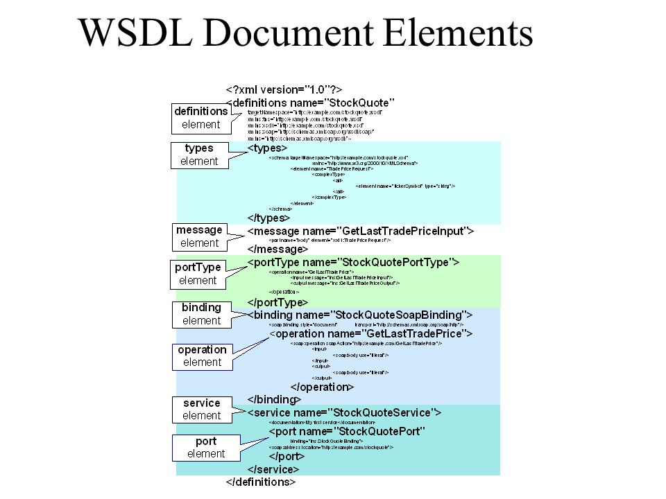 WSDL Document Elements
