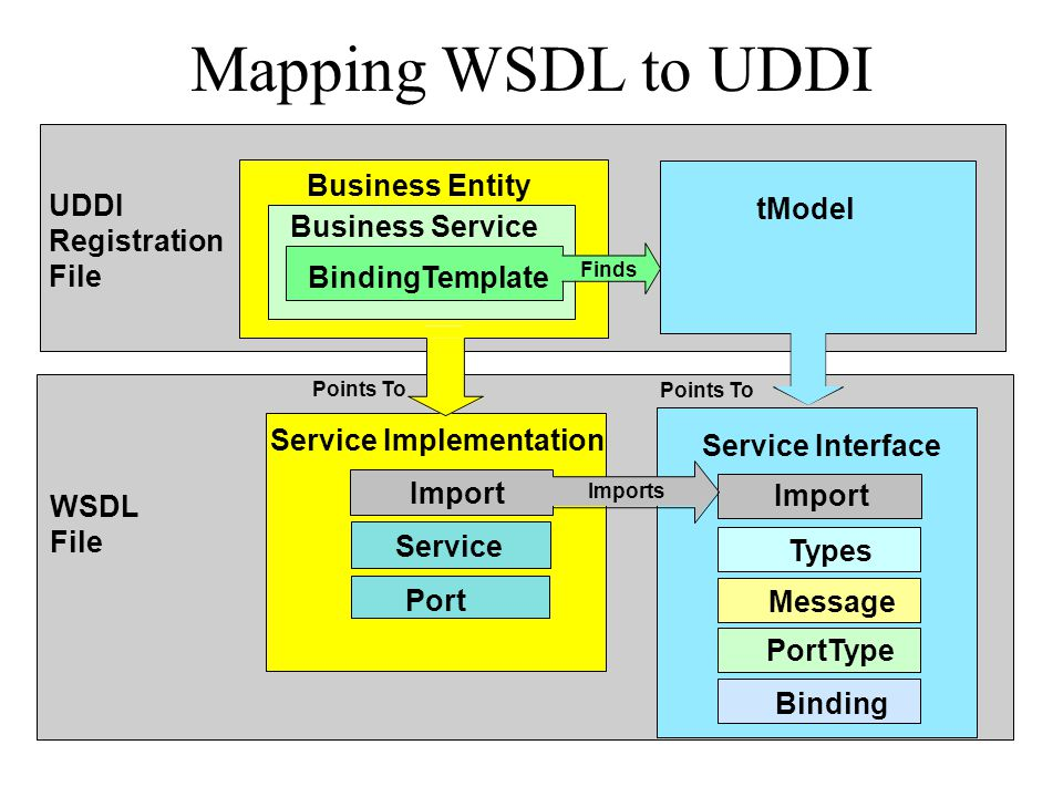 Mapping WSDL to UDDI Business Entity UDDI tModel Registration