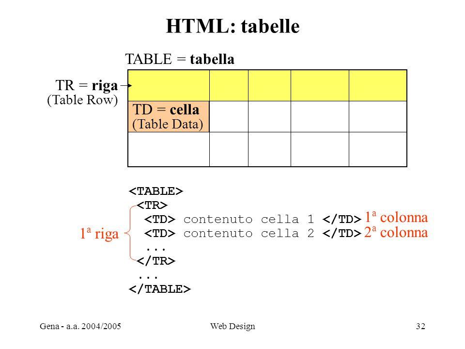 HTML: tabelle TABLE = tabella TR = riga TD = cella 1a colonna