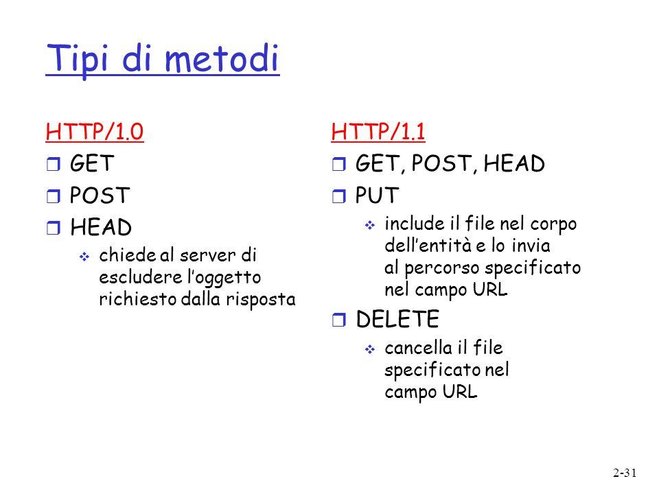 Tipi di metodi HTTP/1.0 GET POST HEAD HTTP/1.1 GET, POST, HEAD PUT