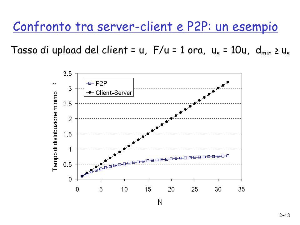 Confronto tra server-client e P2P: un esempio