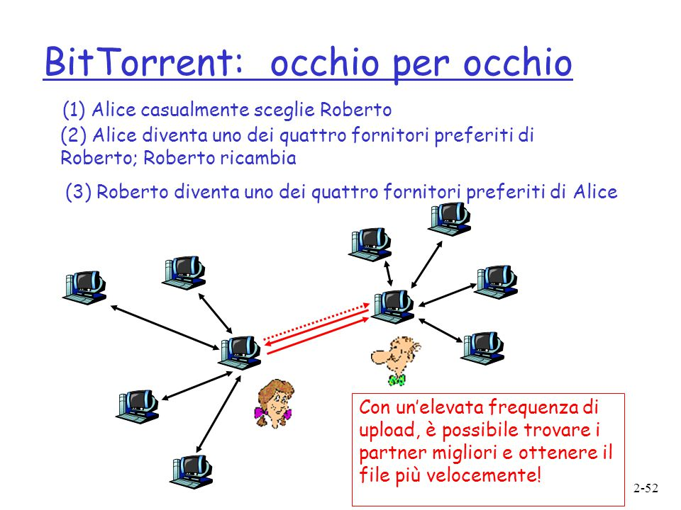BitTorrent: occhio per occhio