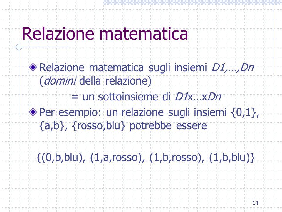 Relazione matematica Relazione matematica sugli insiemi D1,…,Dn (domini della relazione) = un sottoinsieme di D1x…xDn.