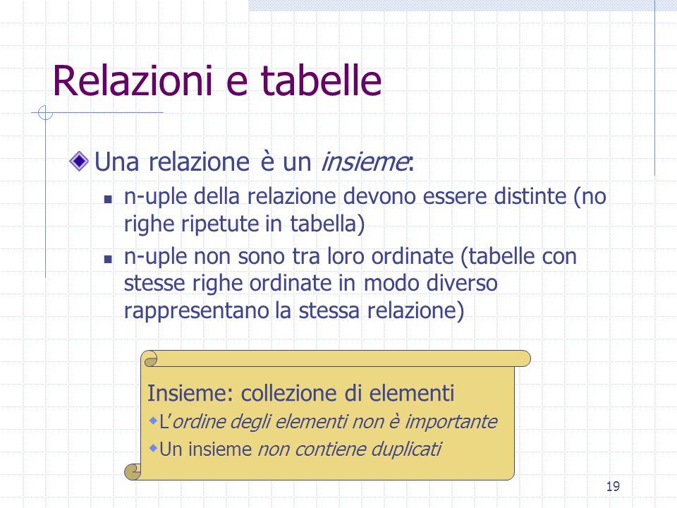 Relazioni e tabelle Una relazione è un insieme: