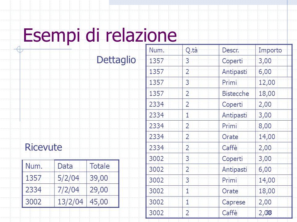 Esempi di relazione Dettaglio Ricevute Num. Data Totale 1357 5/2/04