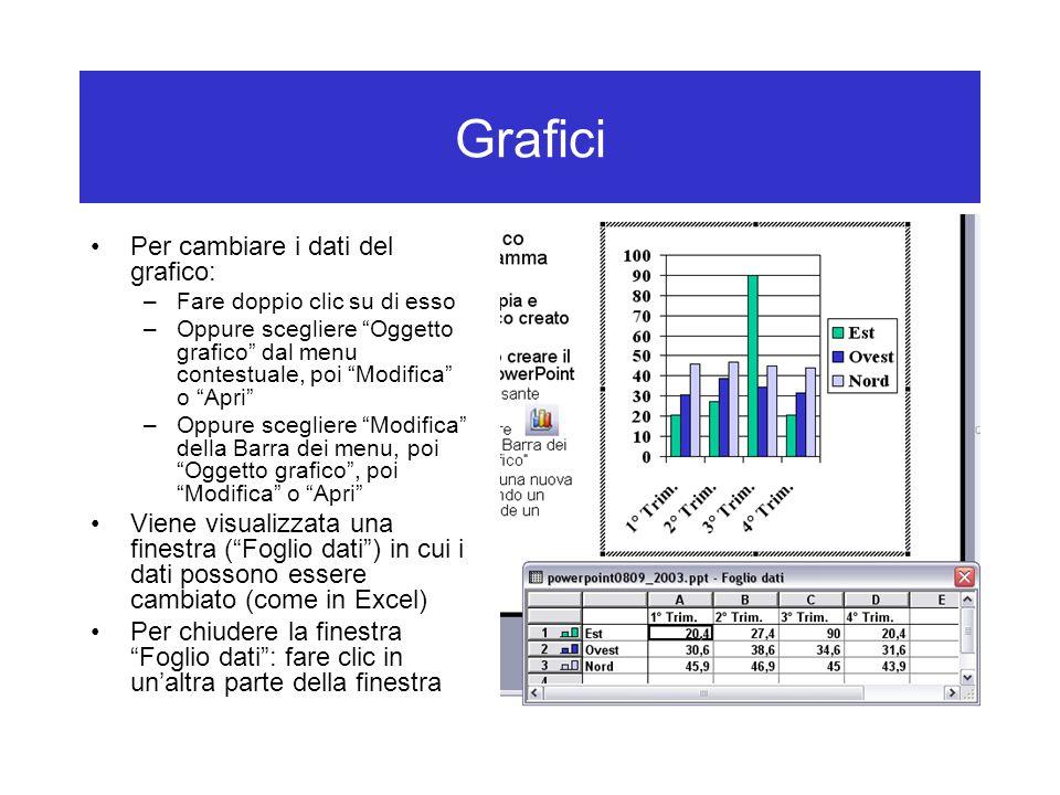 Grafici Per cambiare i dati del grafico: