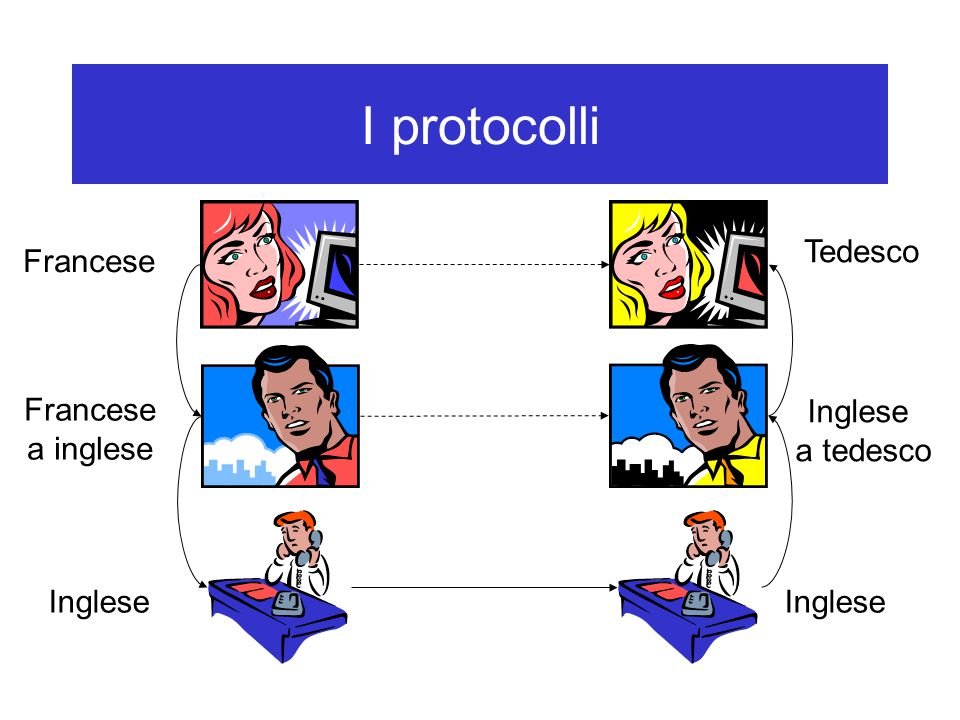 I protocolli Tedesco Francese Francese a inglese Inglese a tedesco