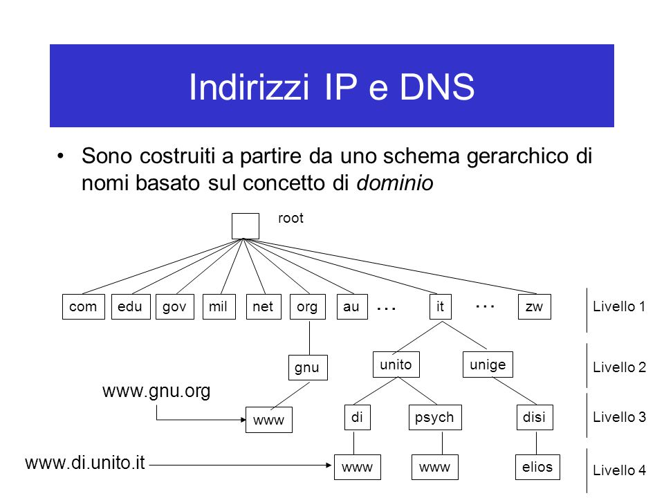 Indirizzi IP e DNS Sono costruiti a partire da uno schema gerarchico di nomi basato sul concetto di dominio.