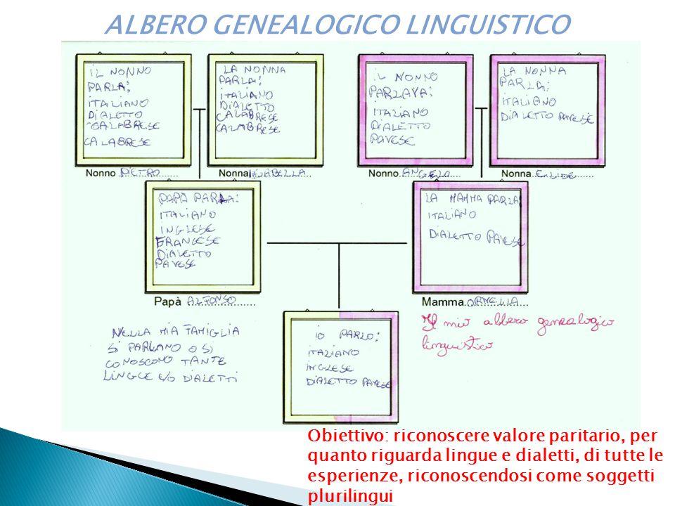 ALBERO GENEALOGICO LINGUISTICO