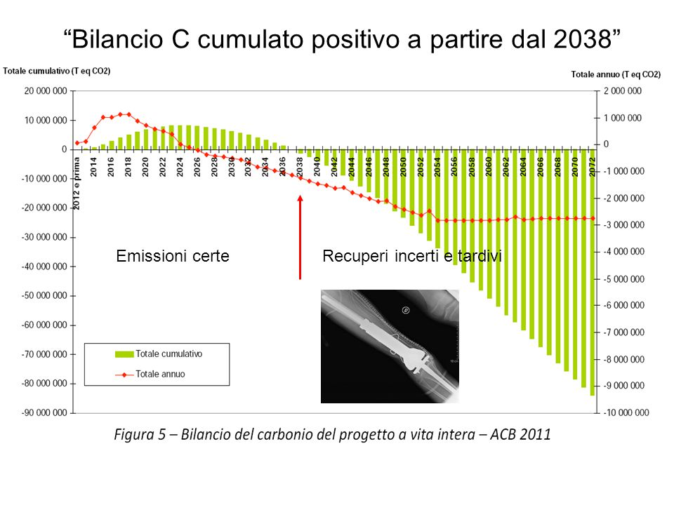 Bilancio C cumulato positivo a partire dal 2038