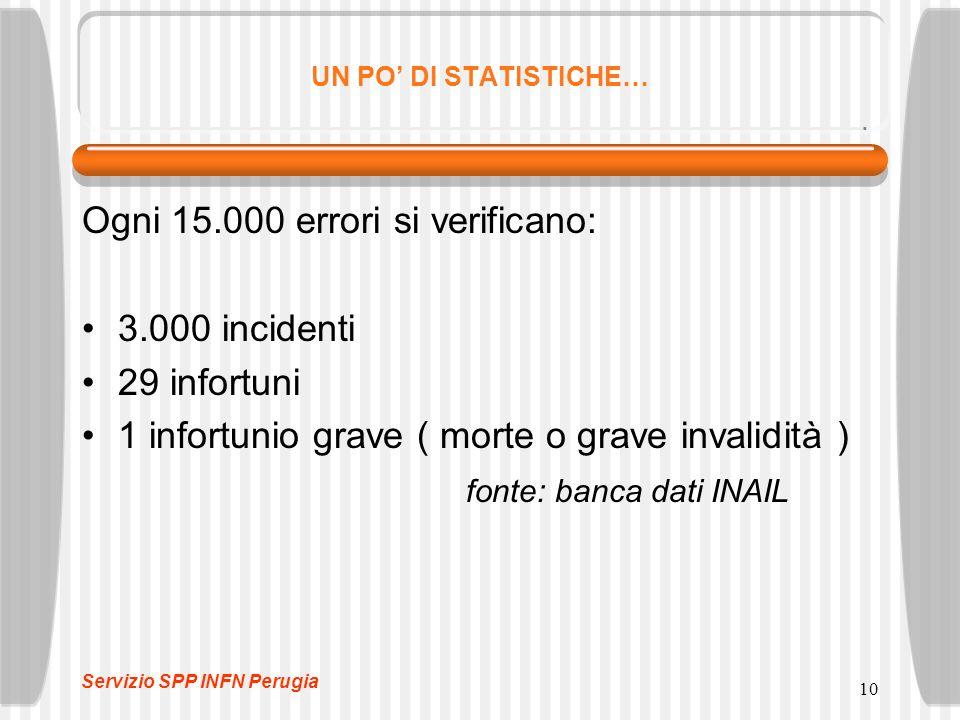 Ogni 15.000 errori si verificano: 3.000 incidenti 29 infortuni