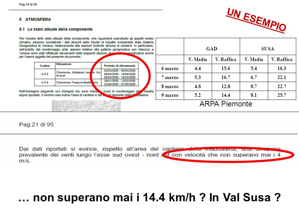 … non superano mai i 14.4 km/h In Val Susa SIA – QUADRO AMBIENTALE