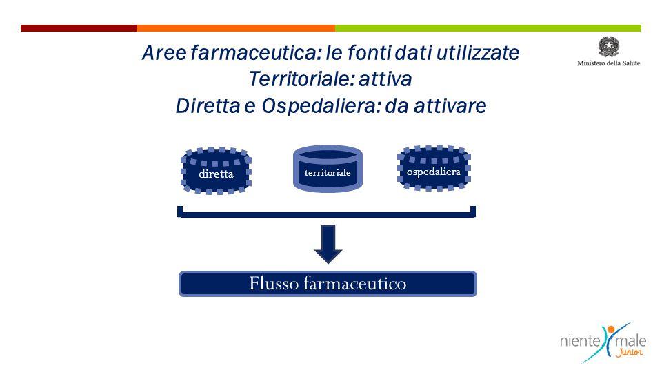 Aree farmaceutica: le fonti dati utilizzate Territoriale: attiva