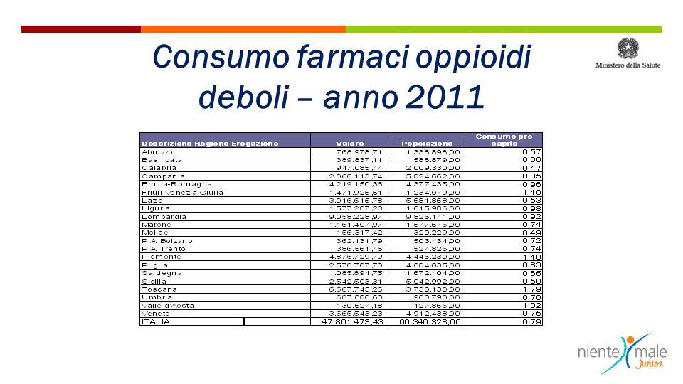 Consumo farmaci oppioidi deboli – anno 2011
