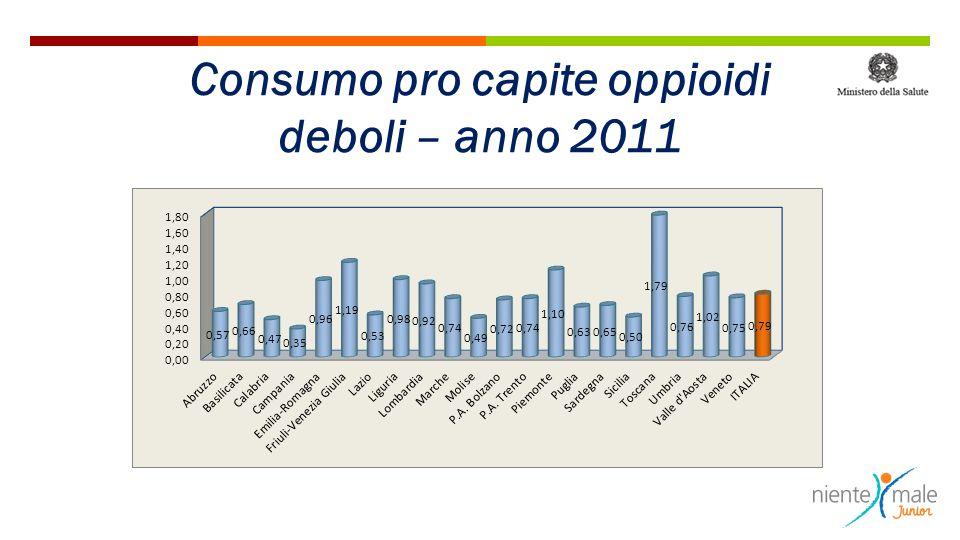 Consumo pro capite oppioidi deboli – anno 2011