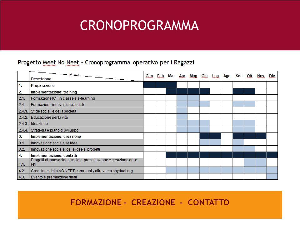 FORMAZIONE - CREAZIONE - CONTATTO