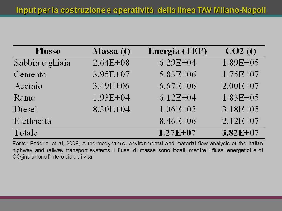 Input per la costruzione e operatività della linea TAV Milano-Napoli