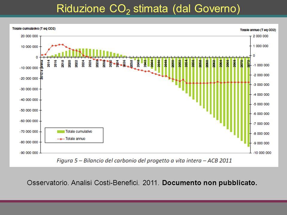 Riduzione CO2 stimata (dal Governo)