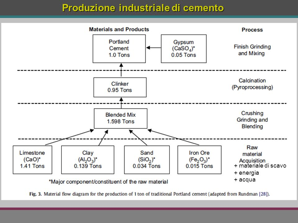 Produzione industriale di cemento