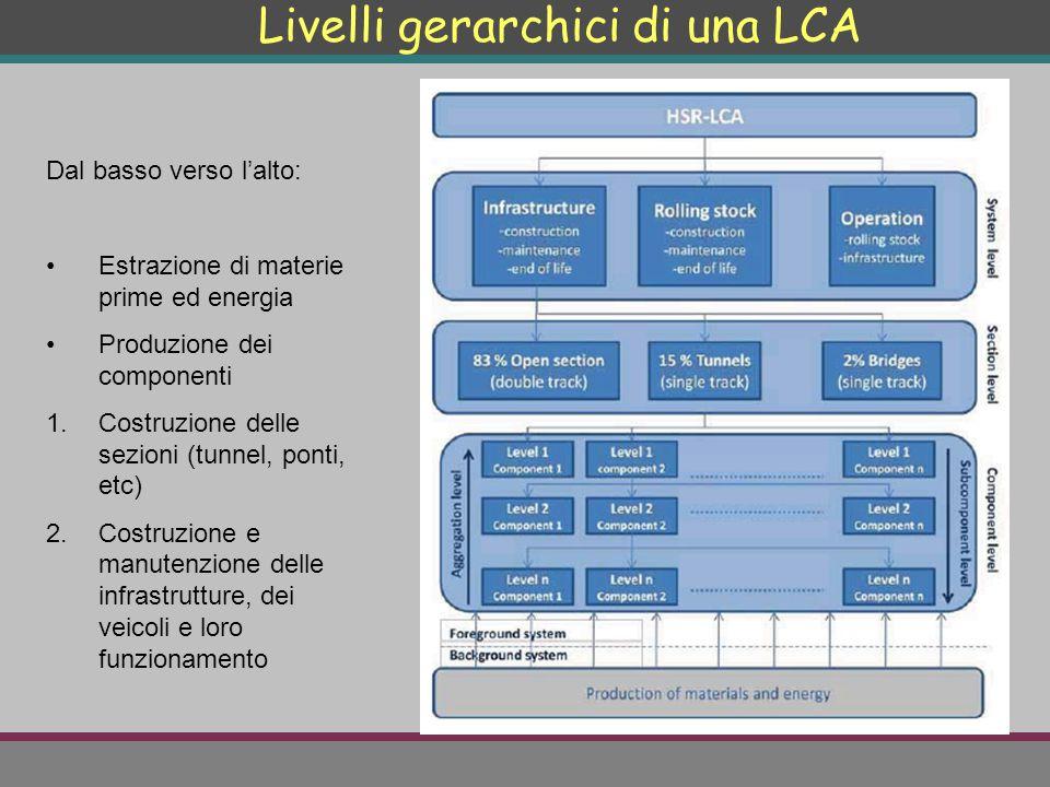 Livelli gerarchici di una LCA