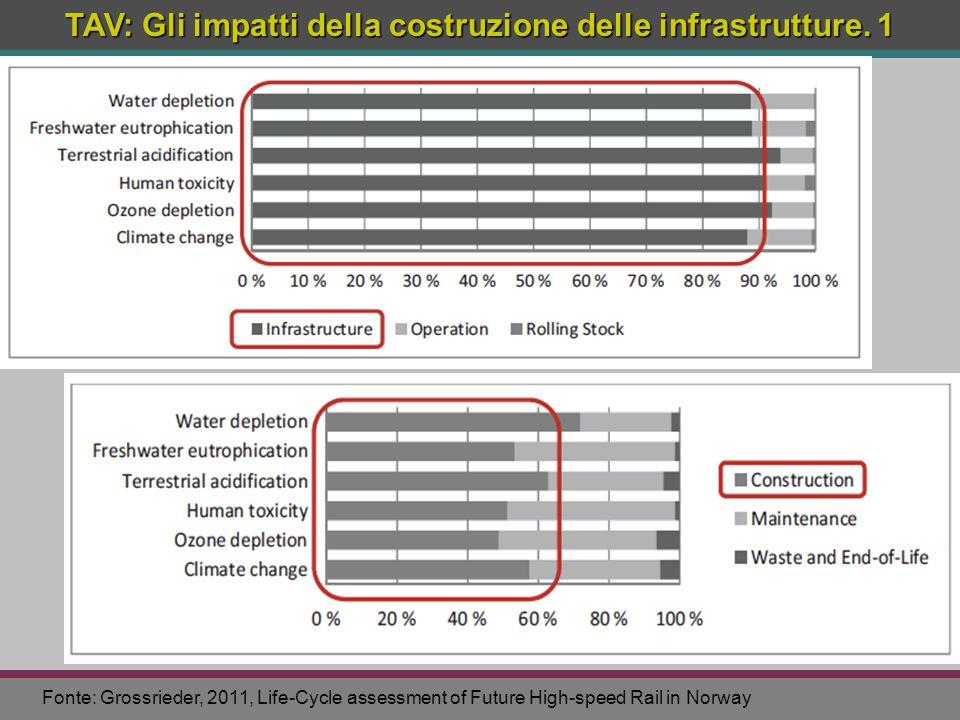 TAV: Gli impatti della costruzione delle infrastrutture. 1